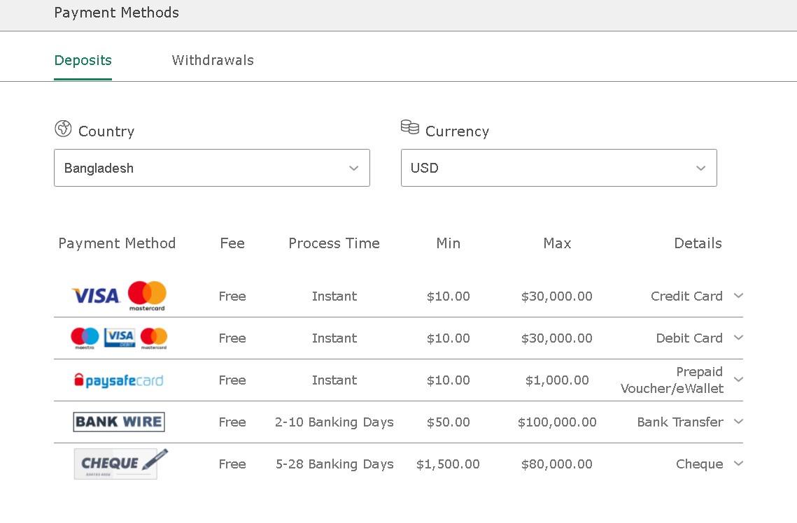 Bet365 Bangladesh payment methods
